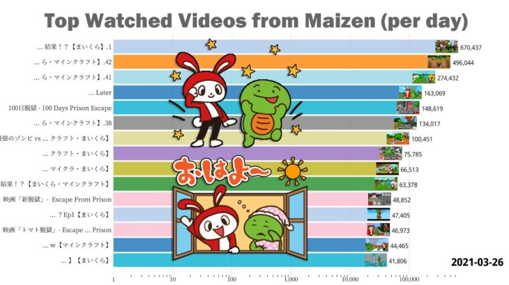 Most watched videos of まいぜんシスターズ this year (views/day)