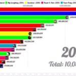 ARIANA GRANDE MOST VIEWD MUSIC VIDEOS (2013-2020)