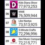 Kids Diana Show Hits 78 Million Subscribers