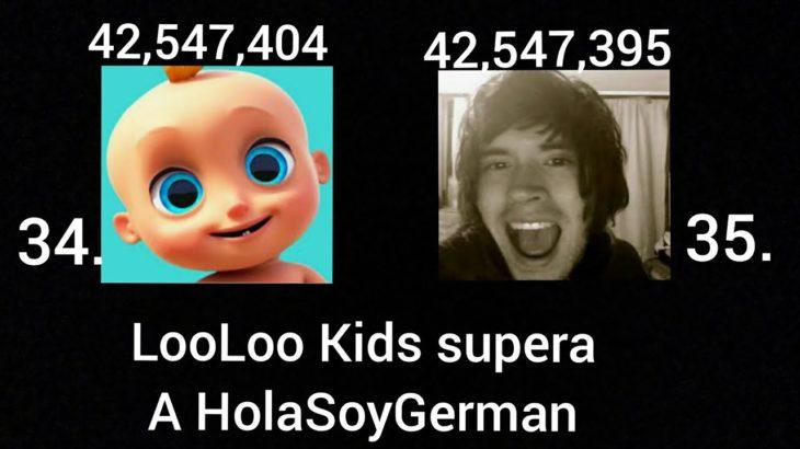 LooLoo Kids supera a HolaSoyGerman