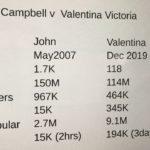 Valentina Victoria and Dr John Campbell