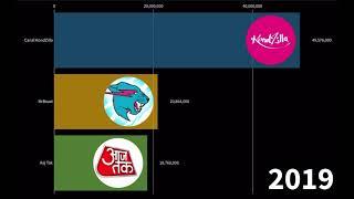 Canal KondZilla VS MrBeast VS Aaj Tak  2009-2028 – Subscriber History