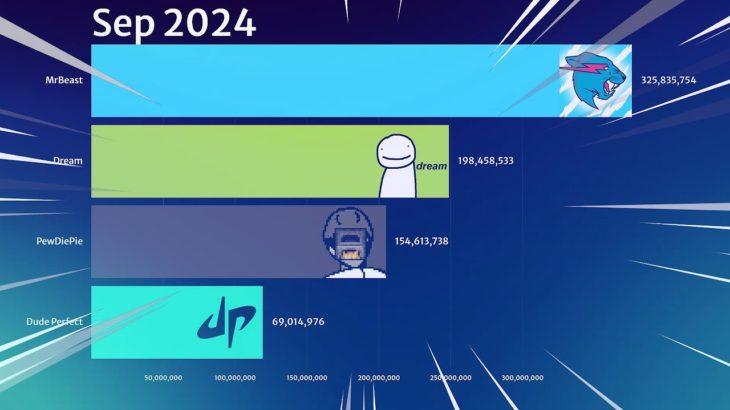 MrBeast vs Dude Perfect vs Dream vs PewDiePie Future Projection Gas Gas Gas Meme 2021 | Martinovski