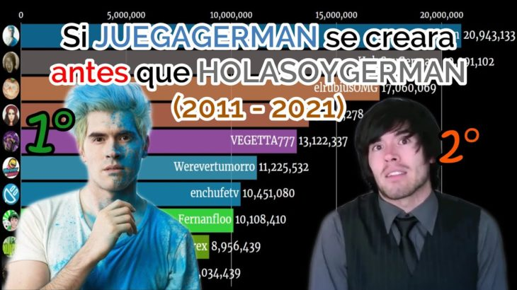 Si JuegaGerman se hubiese creado primero que HolaSoyGerman || (2011 – Junio 2021 / Top10 español)