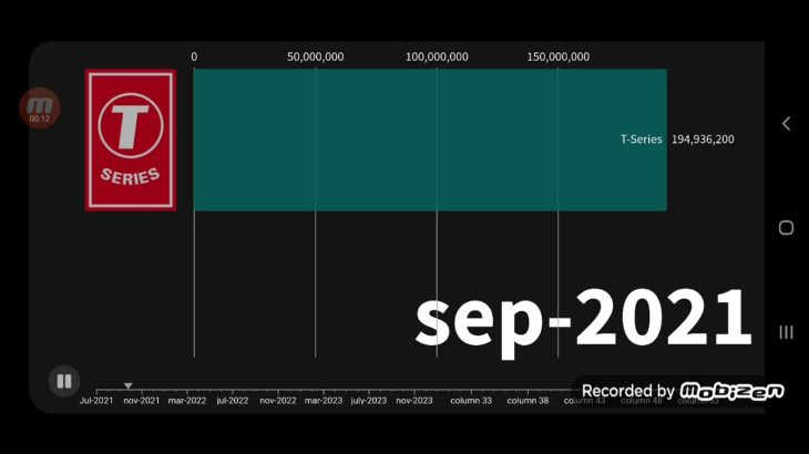 T-Series Hitting 200 million – future projections #Shorts