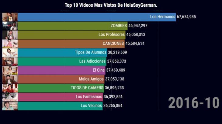 Top 10 Videos Mas Vistos De HolaSoyGerman.