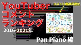 【YouTuberコメントランキング】Pan Piano編